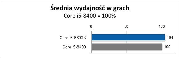 Wydajność i5-8600K