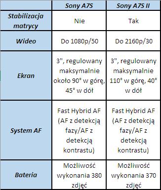 Powyższa tabela ukazuje najważniejsze różnice pomiędzy poszczególnymigeneracjamiSony A7S.