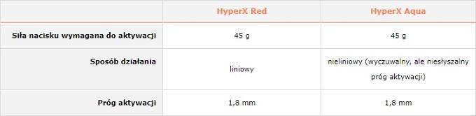 Przełączniki HyperX