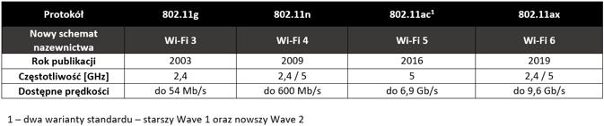 Tabela porównawcza standardów Wi-Fi