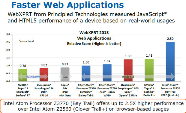baytrail-web-performance