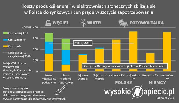 Koszty produkcji energii z elektrowni słonecznych