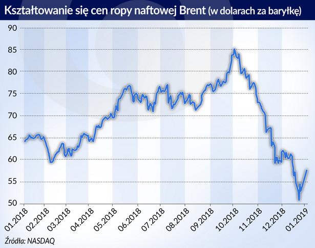 Ceny ropy Brent (graf. Obserwator Finansowy)