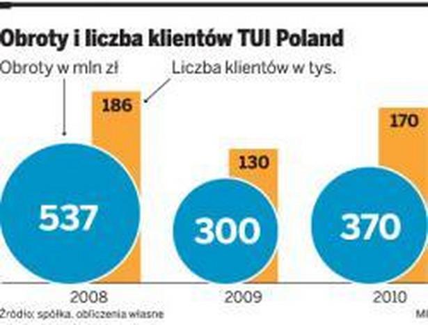 Obroty i liczba klientów TUI Poland