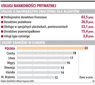 Aby zostać klientem wealth management, potrzeba 1 mln zł aktywów