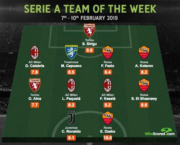For his performance Ola Aina was included in the Serie A Team of the Week