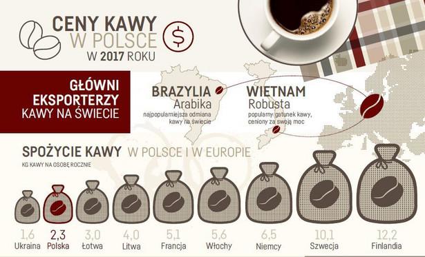 Ceny kawy w Polsce w 2017 r.