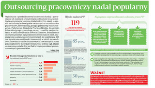 Outsourcing pracowniczy nadal popularny