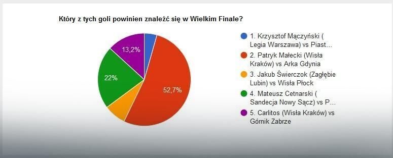 Wyniki głosowania na EkstraGola jesieni - część 5