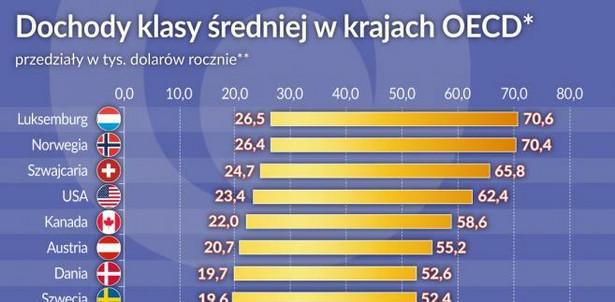 Dochody klasy średniej w kr. OECD (graf. Obserwator Finansowy)