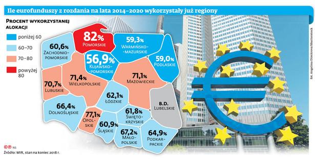 Ile funduszy z rozdania na lata 2014-2020 wykorzystały już regiony