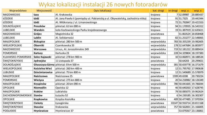 Wykaz lokalizacji instalacji 26 nowych fotoradarów