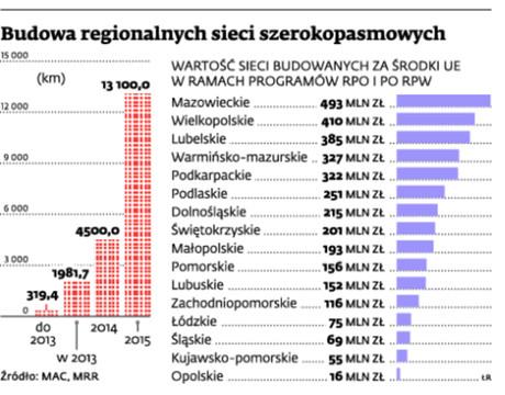 Budowa regionalnych sieci szerokopasmowych
