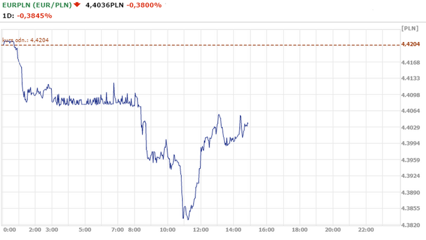 Notowania EUR/PLN