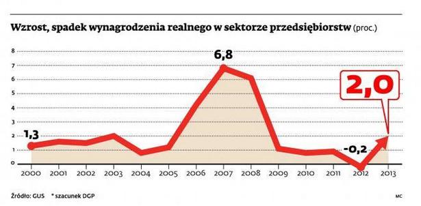 Wzrost, spadek wynagrodzenia realne w sektorze przesiębiorstw