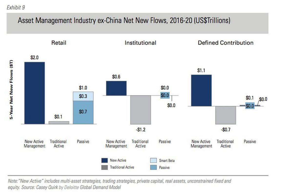 Sektor zarządzania aktywami po wyłączeniu Chin, nowe wpływy netto, 2016-2020, w bilionach dolarów