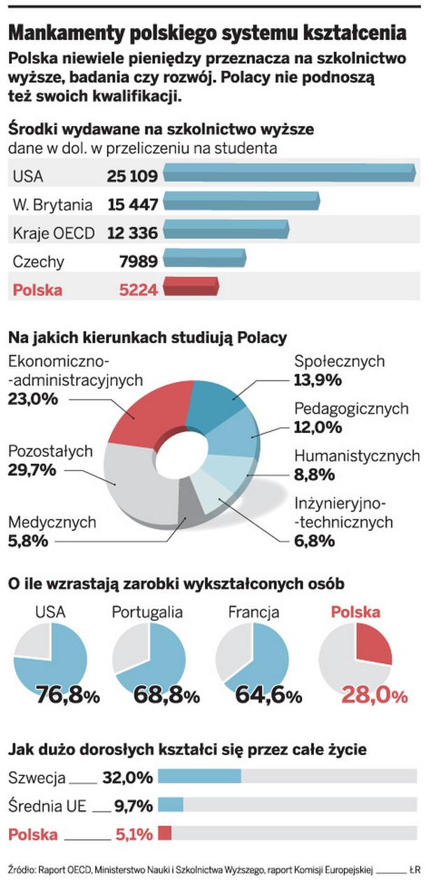 Mankamenty polskiego systemu kształcenia