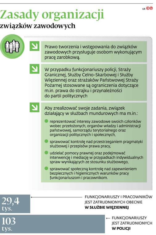 Zasady organizacji związków zawodowych