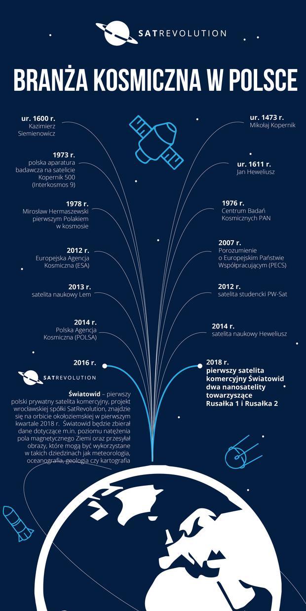 Branża kosmiczna w Polsce [infografika]