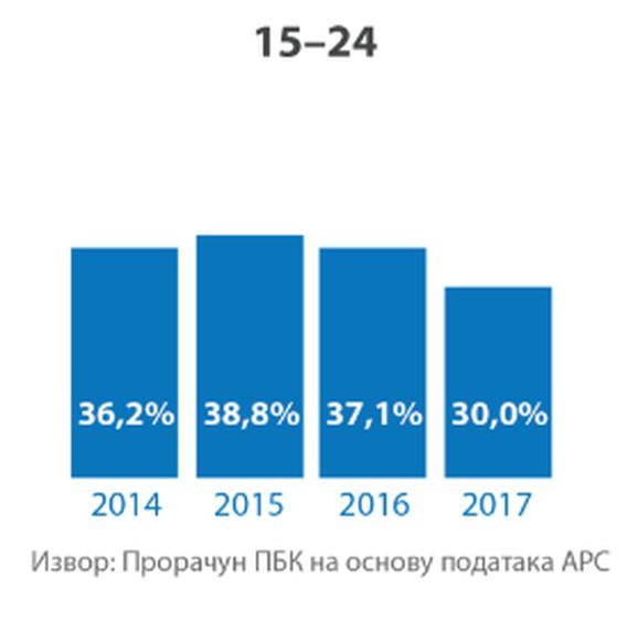 Stopa neformalne zaposlenosti među mladima od 15 do 24 godine