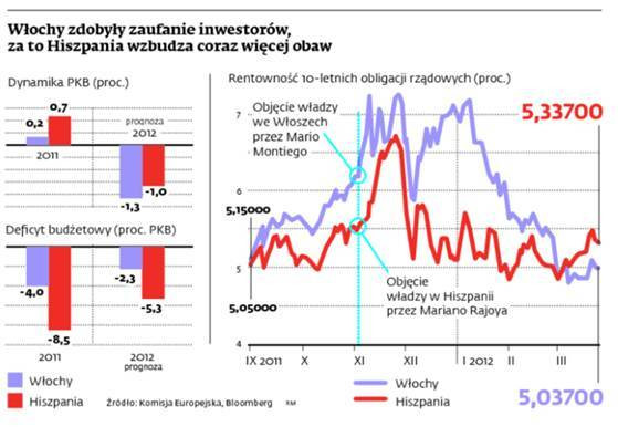 Włochy zdobyły zaufanie inwestorów, za to Hiszpania wzbudza coraz więcej obaw