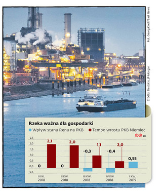 Wpływ stanu Renu na PKB. Jest nadzieja na ponowne ożywienie niemieckiego rynku