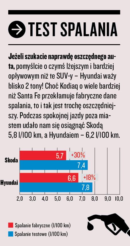 Skoda Kodiaq kontra Hyundai Santa Fe - test spalania