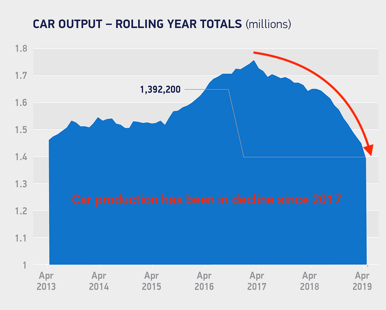 Car output_rolling year totals April 2019