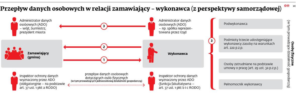 Przepływ danych osobowych w relacji zamawiający - wykonawca (z perspektywy samorządowej)