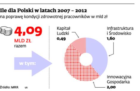 Ile dla Polski w latach 2007 - 2013