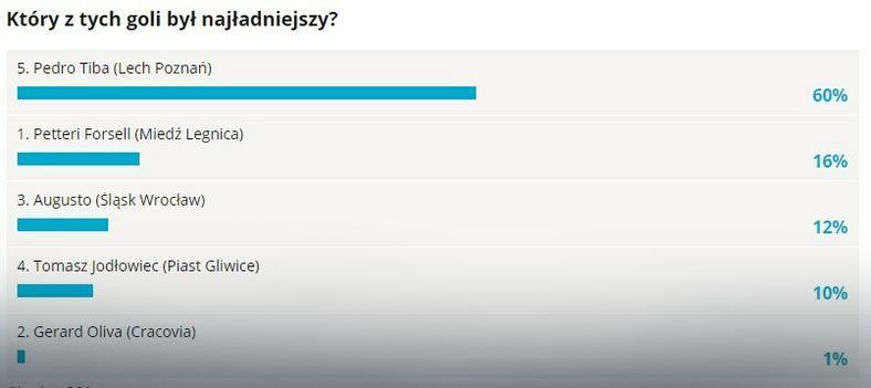 Wyniki głosowania na EkstraGola 1. kolejki