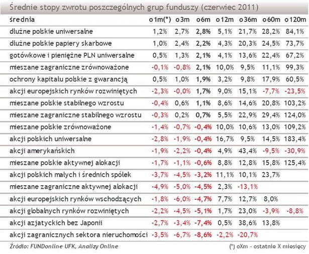 Średnie stopy zwrotu poszczególnych grup funduszy - czerwiec 2011 r.
