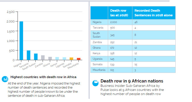 This infographic looks at death sentences in 9 African countries