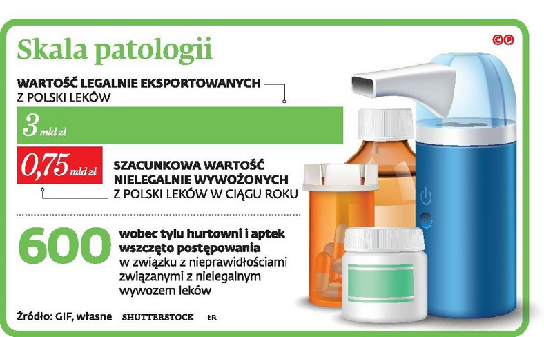 Skala patologii