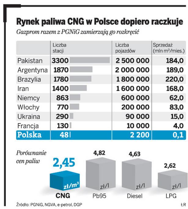 Rynek paliwa CNG w Polsce dopiero raczkuje