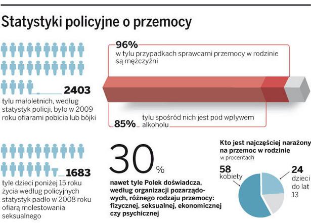 Statystyki policyjne o przemocy