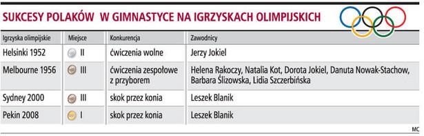 Sukcesy Polaków w gimnastyce na igrzyskach olimpijskich