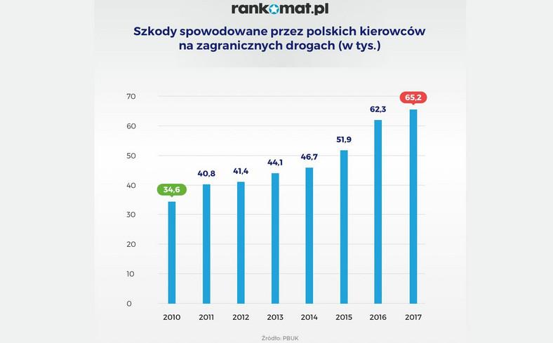 Do głównych grzechów polskich kierowców zalicza się nieuważną jazdę, brawurę, nadmierną szybkość