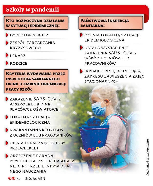 Szkoły w pandemii