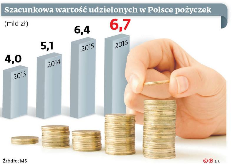 Szacunkowa wartość udzielonych w Polsce pożyczek