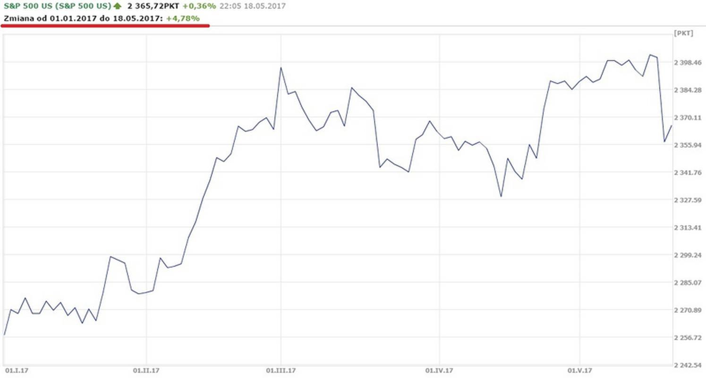 Notowania S&P 500 od początku roku do 18.05