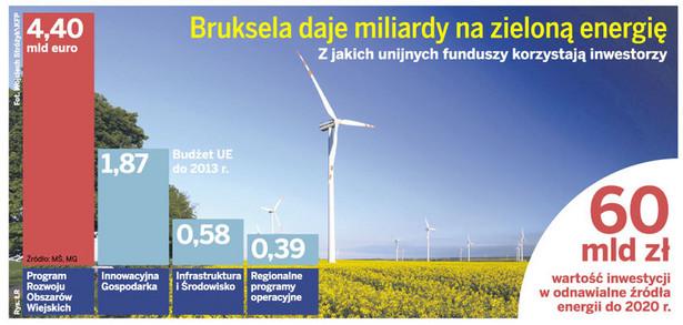 Bruksela daje miliardy na zieloną energię