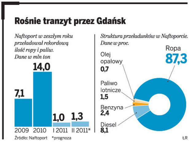 Rośnie tranzyt przez Gdańsk