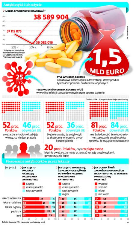 Antybiotyki i ich użycie