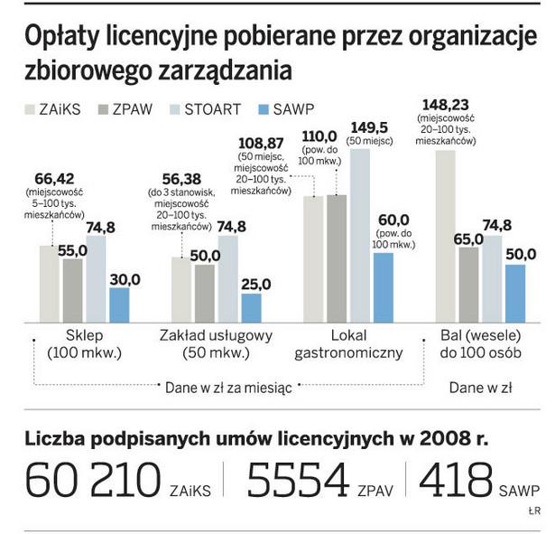 Opłaty licencyjne pobierane przez organizacje zbiorowego zarządzania