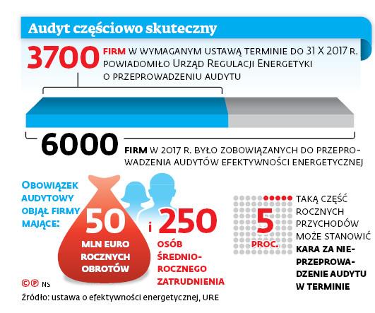 Posypią się kary za audyty energetyczne