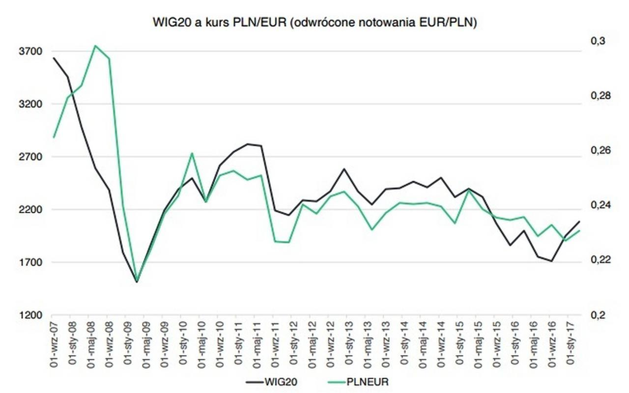 Długoterminowa zależność WIG20 i kursu walutowego EUR/PLN (PLN/EUR).