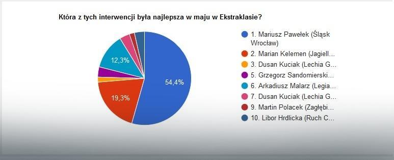 Wyniki głosowania na najlepszą interwencję maja w LOTTO Ekstraklasie