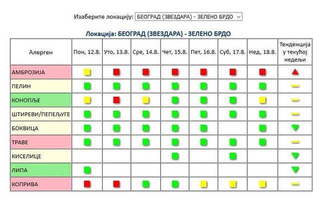 Podaci Agencije za zaštitu životne sredine