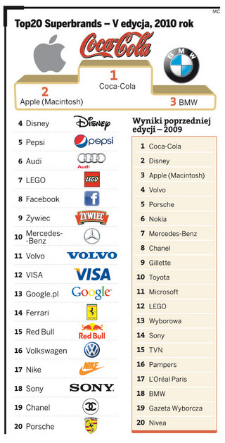 Polskie marki znikają z rynku